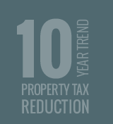 10 Year Trend Property Tax Reduction